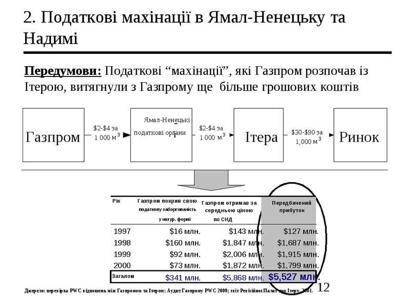"2. Податкові махінації в Ямал-Ненецьку та Надимі Передумови: Податкові ""махін..."