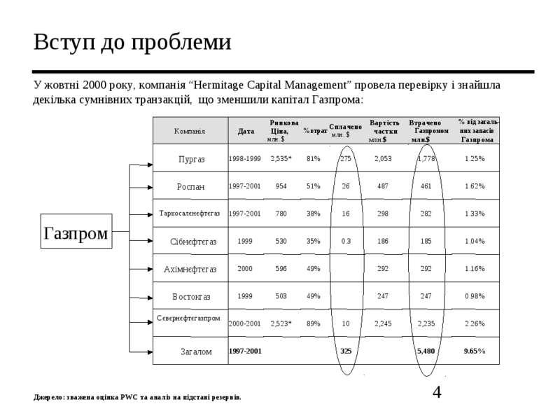 """Вступ до проблеми У жовтні 2000 року, компанія """"Hermitage Capital Management""""..."""