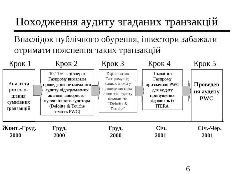 Походження аудиту згаданих транзакцій Внаслідок публічного обурення, інвестор...
