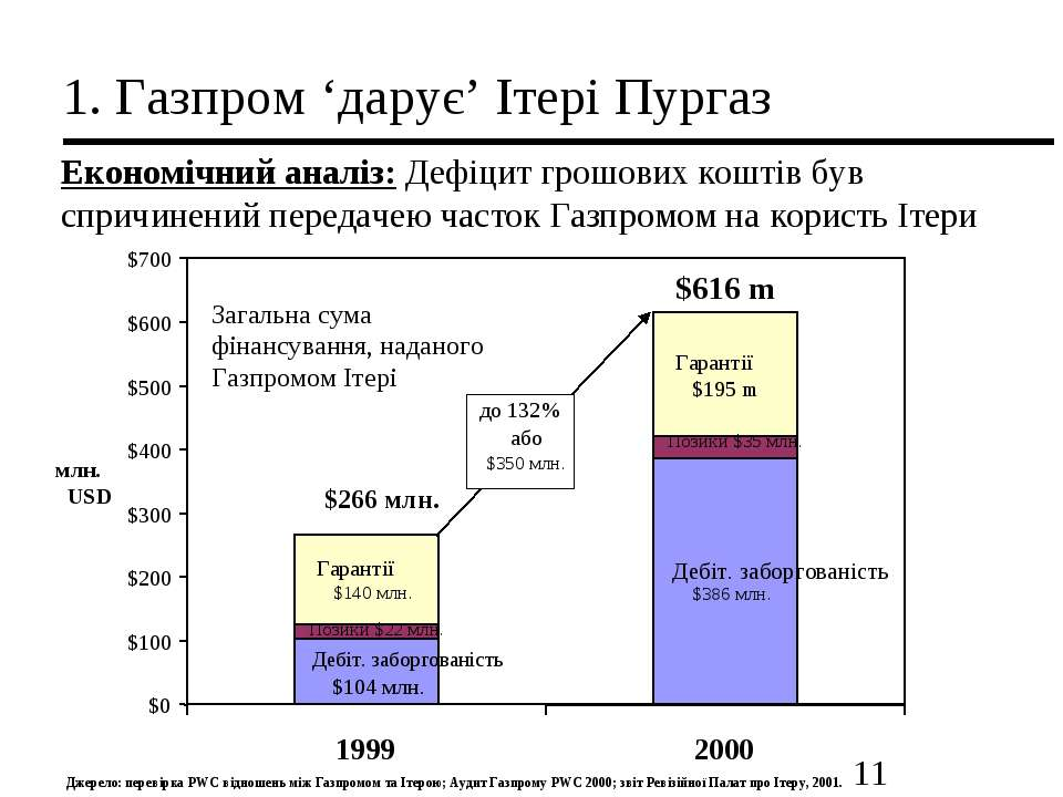 1. Газпром 'дарує' Ітері Пургаз Економічний аналіз: Дефіцит грошових коштів б...