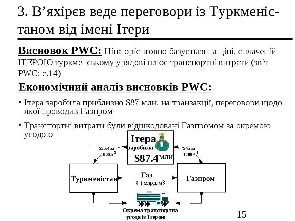 3. В'яхірєв веде переговори із Туркменіс-таном від імені Ітери Висновок PWC: ...