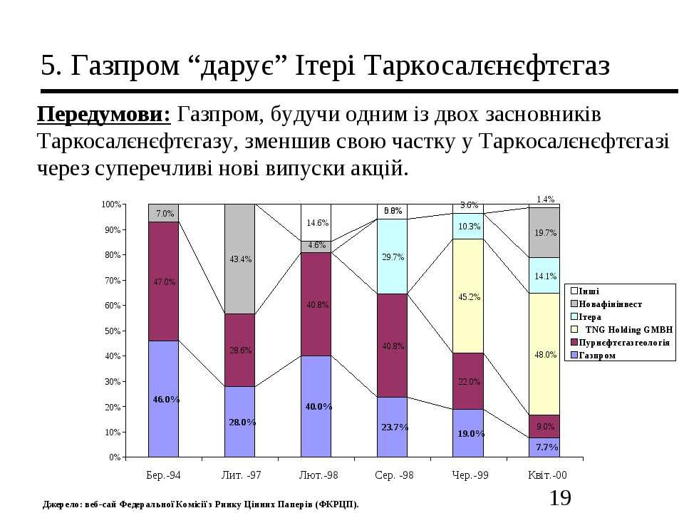 """5. Газпром """"дарує"""" Ітері Таркосалєнєфтєгаз Передумови: Газпром, будучи одним ..."""