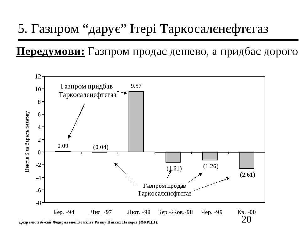 """5. Газпром """"дарує"""" Ітері Таркосалєнєфтєгаз Передумови: Газпром продає дешево,..."""