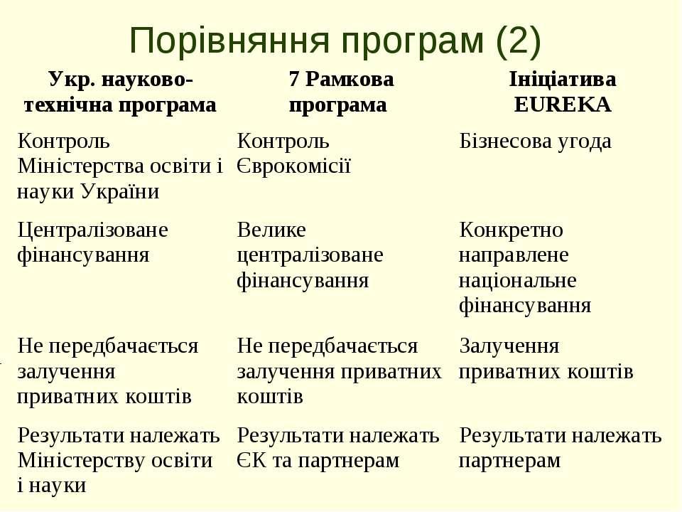 Порівняння програм (2) Укр. науково-технічна програма 7 Рамкова програма Ініц...