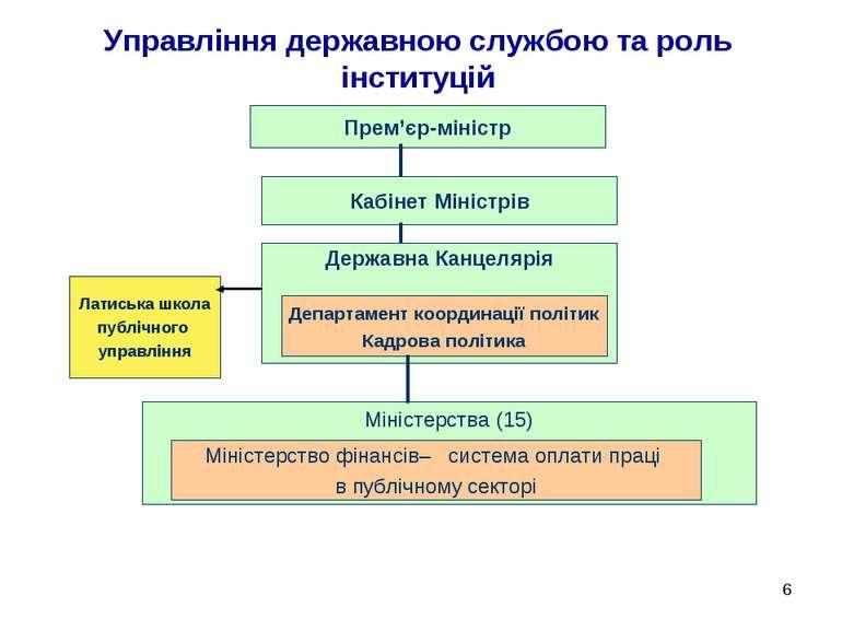 * Управління державною службою та роль інституцій Прем'єр-міністр Міністерств...