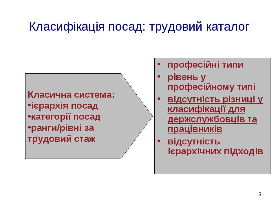 * Класифікація посад: трудовий каталог Класична система: ієрархія посад катег...
