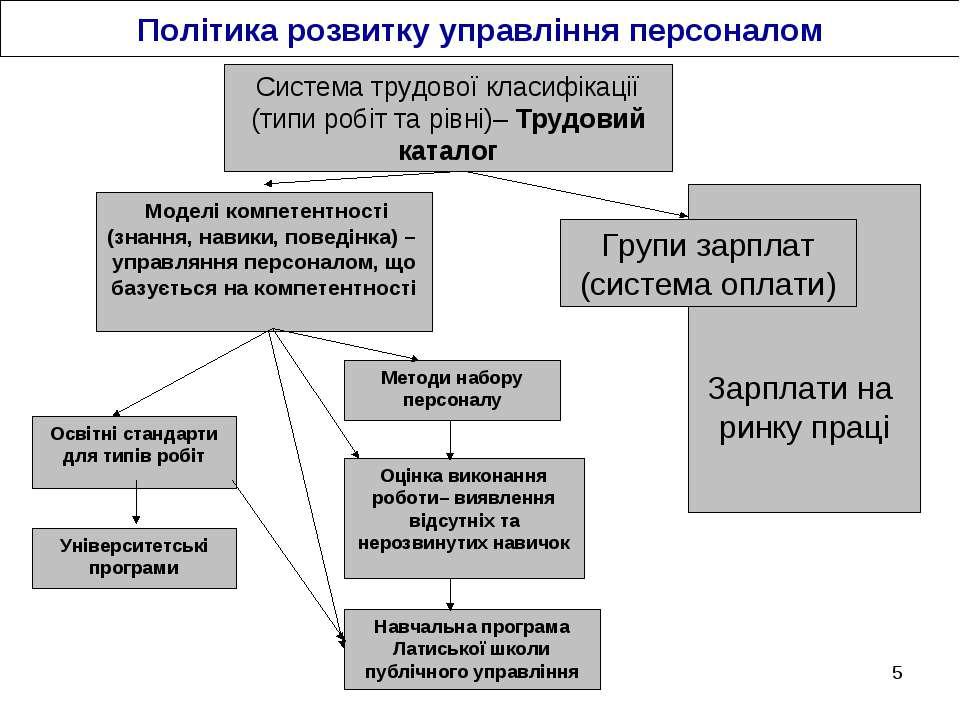 * Освітні стандарти для типів робіт Методи набору персоналу Оцінка виконання ...
