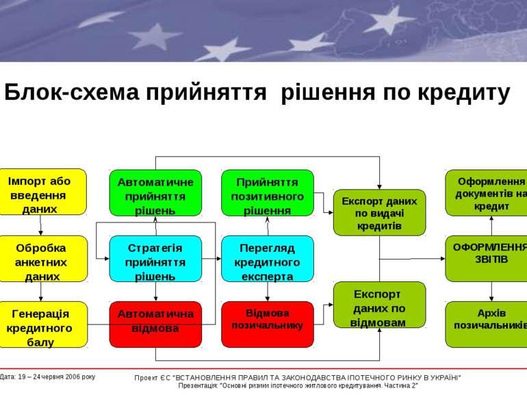 Блок-схема прийняття рішення по кредиту Імпорт або введення даних Обробка анк...