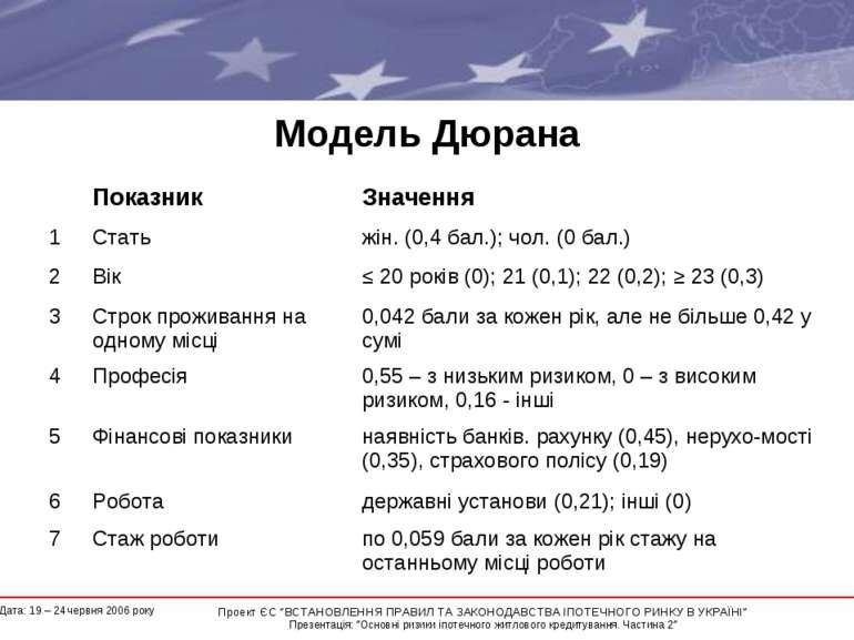 Модель Дюрана Показник Значення 1 Стать жін. (0,4 бал.); чол. (0 бал.) 2 Вік ...