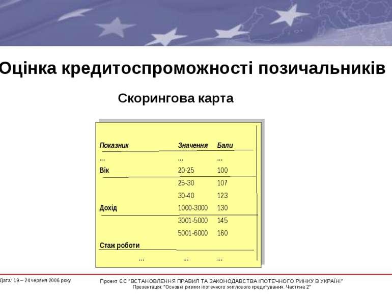 """Оцінка кредитоспроможності позичальників Скорингова карта * Проект ЄС """"ВСТАНО..."""