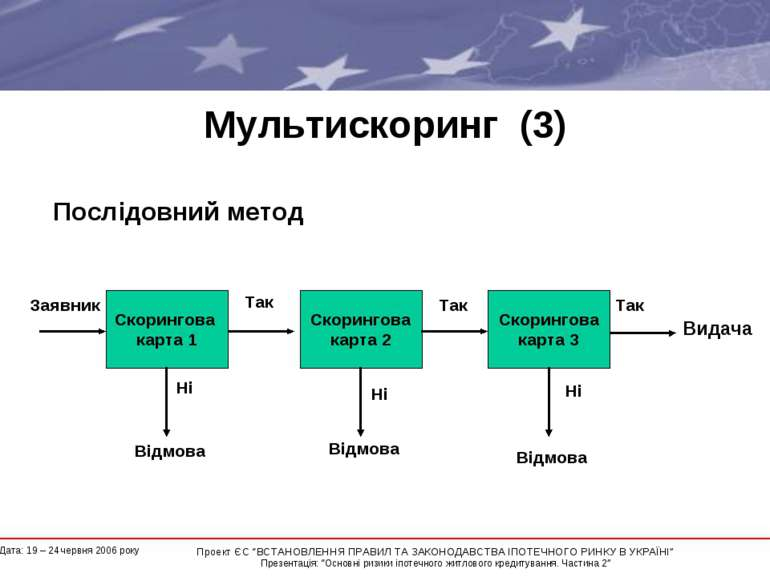 """Мультискоринг (3) Послідовний метод Заявник * Проект ЄС """"ВСТАНОВЛЕННЯ ПРАВИЛ ..."""