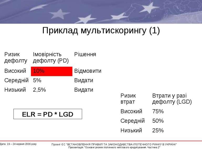"""Приклад мультискорингу (1) ELR = PD * LGD * Проект ЄС """"ВСТАНОВЛЕННЯ ПРАВИЛ ТА..."""