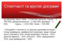 Побудуйте стовпчасту діаграму для найбільших за чисельністю населення міст Ук...