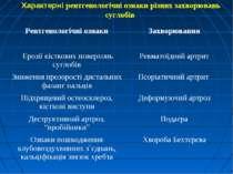 Характерні рентгенологічні ознаки різних захворювань суглобів Рентгенологічні...