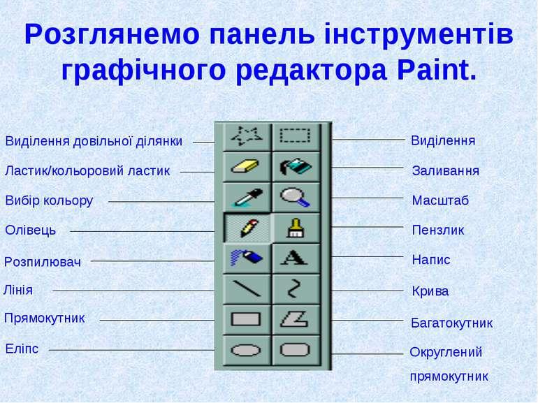 Розглянемо панель інструментів графічного редактора Paint. Виділення довільно...