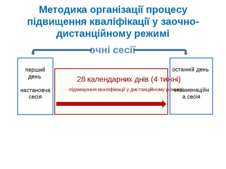 Методика організації процесу підвищення кваліфікації у заочно-дистанційному р...