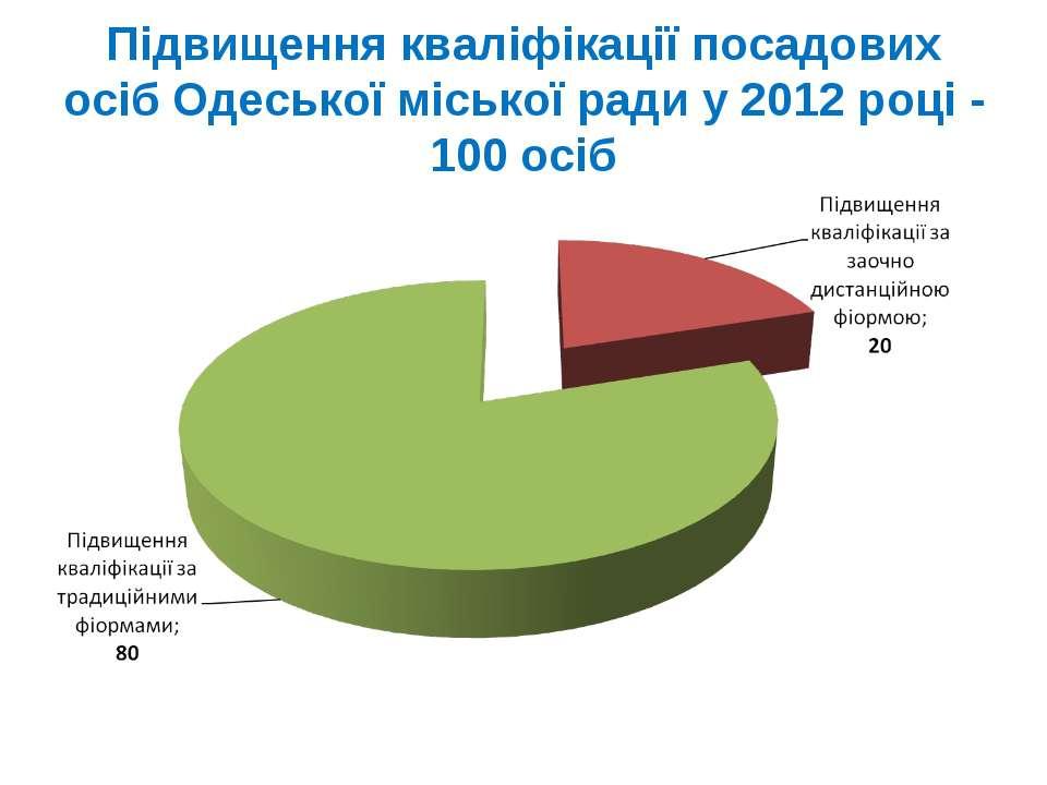 Підвищення кваліфікації посадових осіб Одеської міської ради у 2012 році - 10...