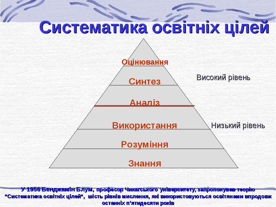 Систематика освітніх цілей Високий рівень Низький рівень У 1956 Бенджамін Блу...