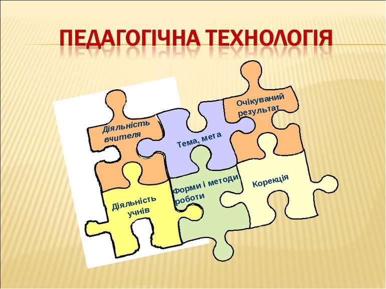 Діяльність вчителя Діяльність учнів Тема, мета Форми і методи роботи Очікуван...