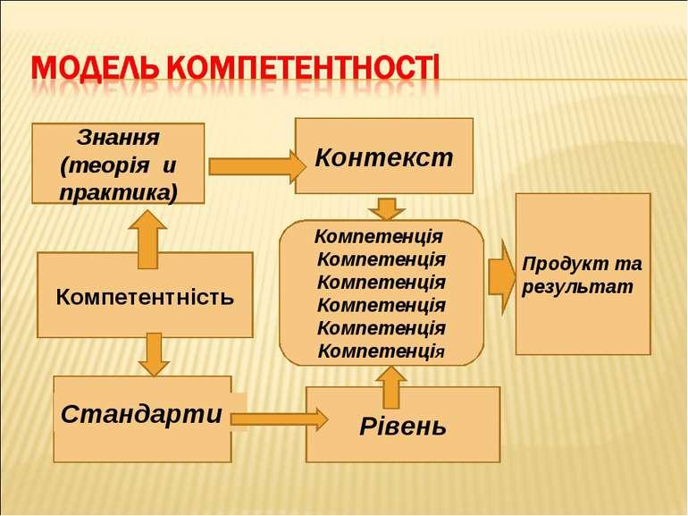 Знання (теорія и практика) Компетентність Контекст Рівень Компетенція Компете...