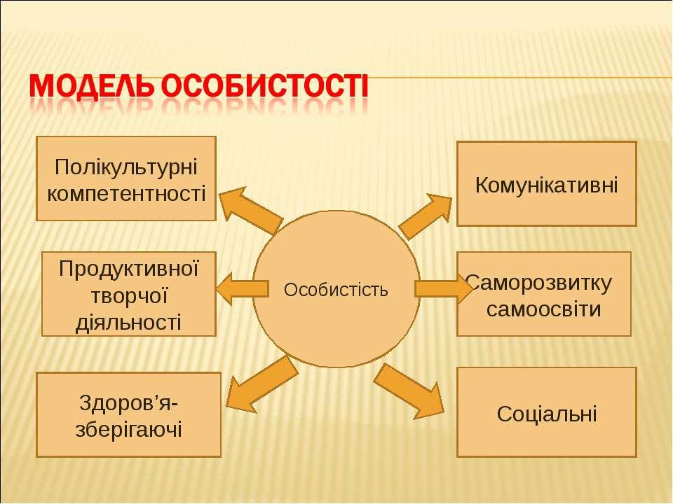 Полікультурні компетентності Особистість Продуктивної творчої діяльно...