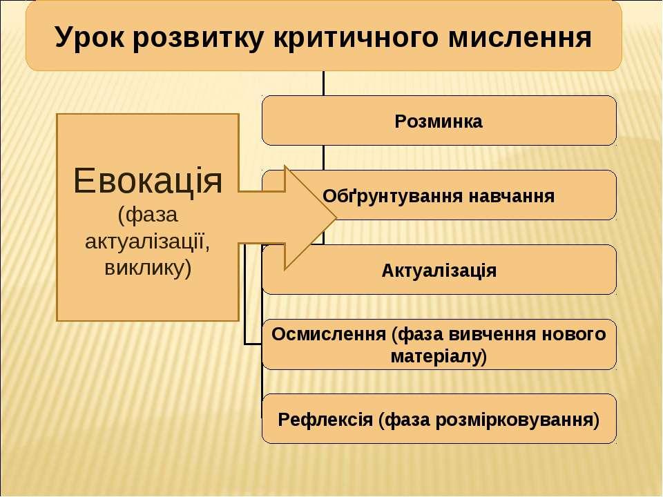 Евокація (фаза актуалізації, виклику)