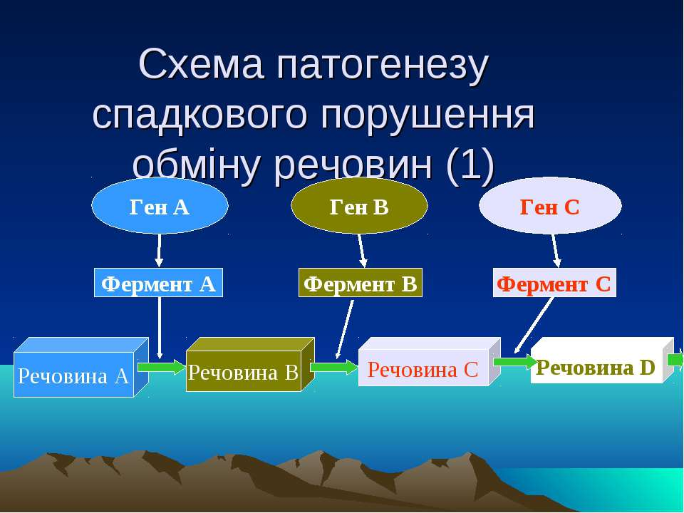 Схема патогенезу спадкового порушення обміну речовин (1) Ген А Ген В Ген С Фе...