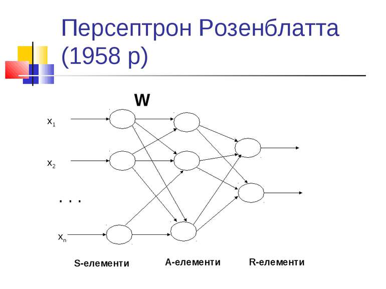 Персептрон Розенблатта (1958 р) x1 x2 xn . . . S-елементи A-елементи R-елемен...
