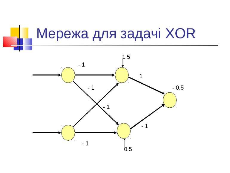 Мережа для задачі XOR 0.5 1.5 - 0.5 - 1 - 1 - 1 - 1 - 1 1