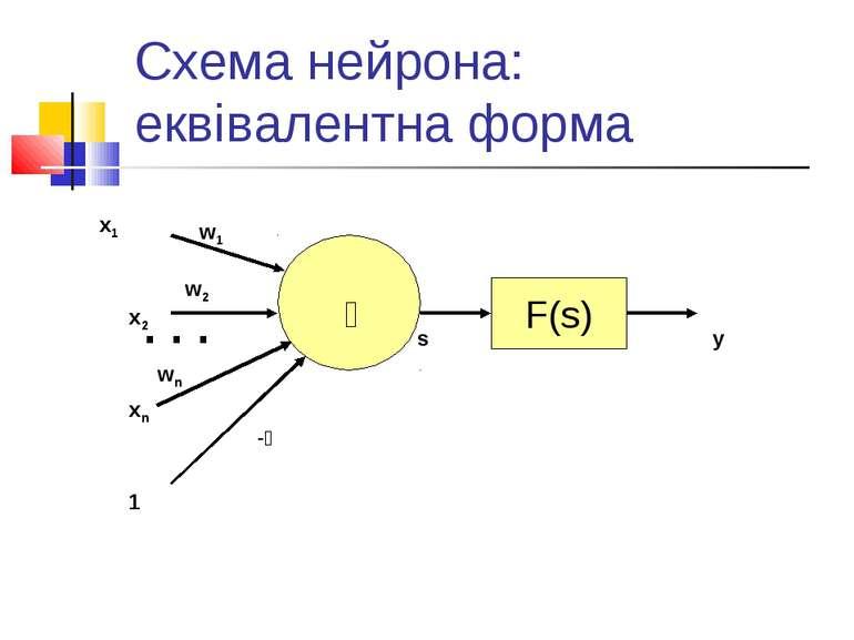 Схема нейрона: еквівалентна форма x1 w1 . . . x2 w2 xn wn s F(s) y 1 -