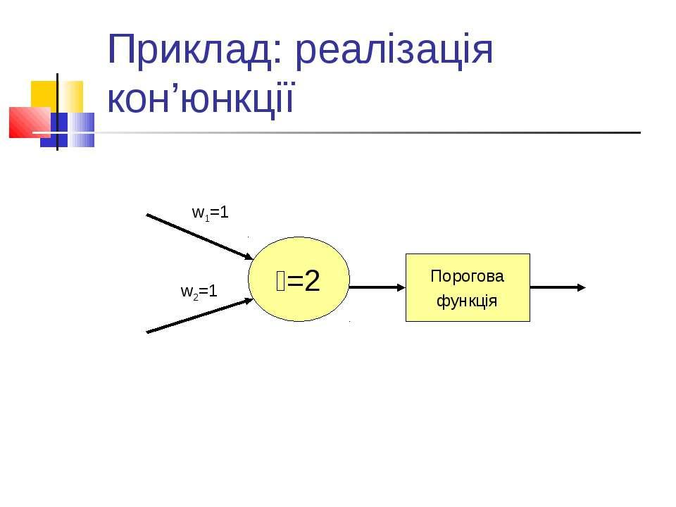 Приклад: реалізація кон'юнкції =2 w1=1 w2=1 Порогова функція