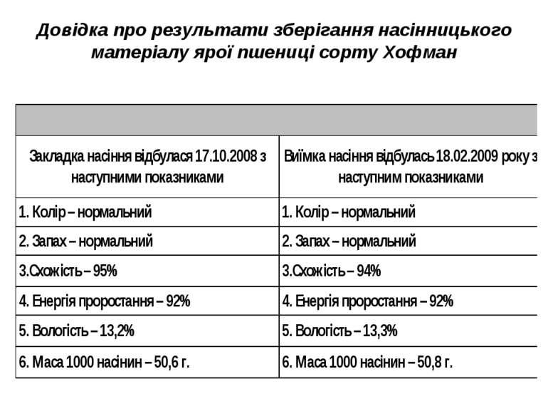 Довідка про результати зберігання насінницького матеріалу ярої пшениці сорту ...