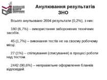 Анулювання результатів ЗНО Всього анульовано 2694 результати (0,2%), з них: 1...
