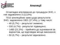 Апеляції 24 випадки апелювання до процедури ЗНО, з них задоволено 3 (12,5%). ...