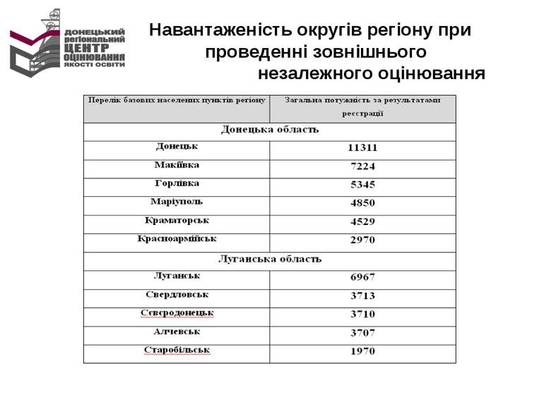Навантаженість округів регіону при проведенні зовнішнього незалежного оцінювання
