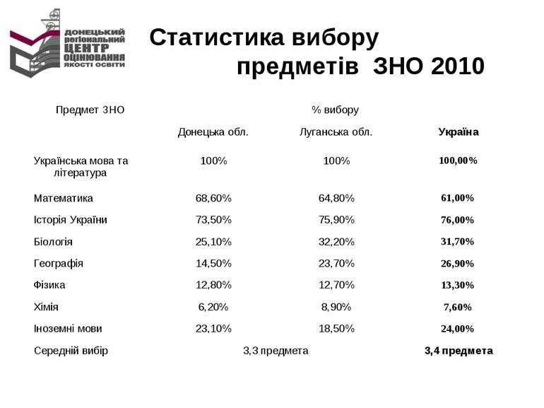 Статистика вибору предметів ЗНО 2010