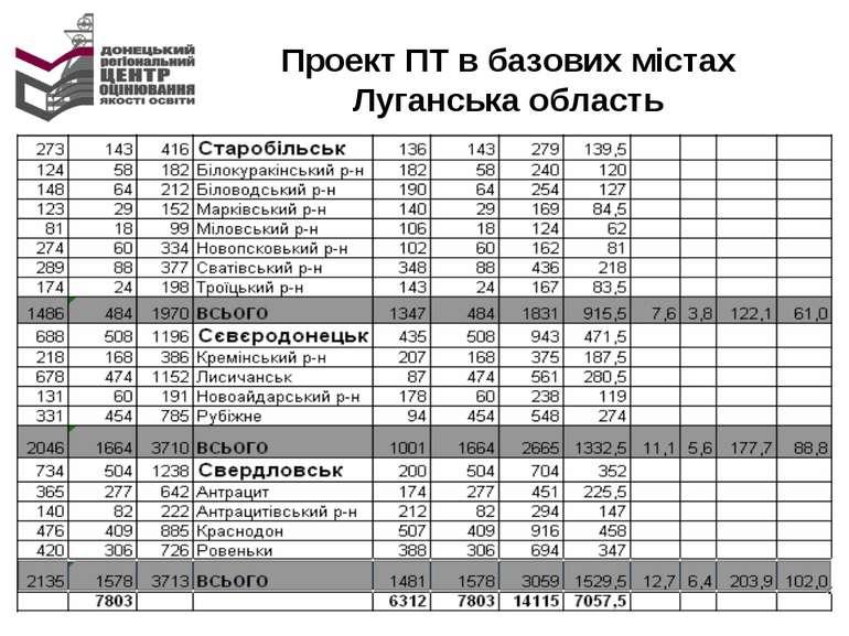 Проект ПТ в базових містах Луганська область