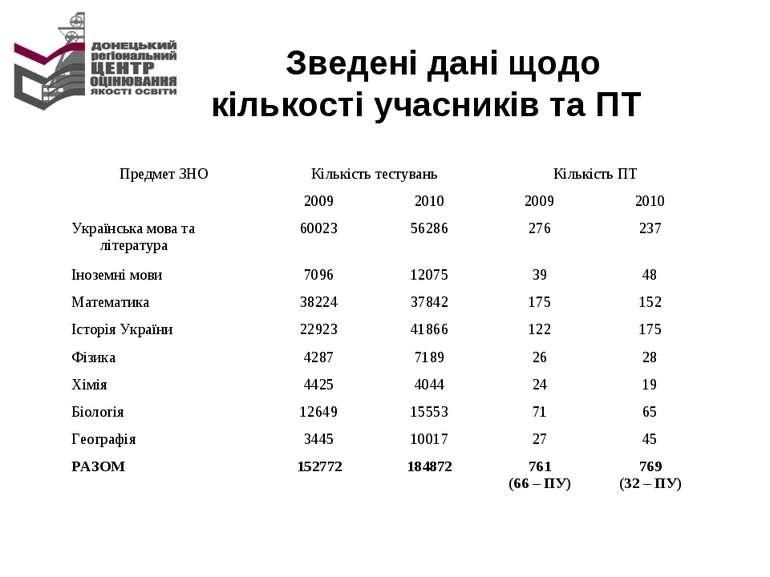 Зведені дані щодо кількості учасників та ПТ