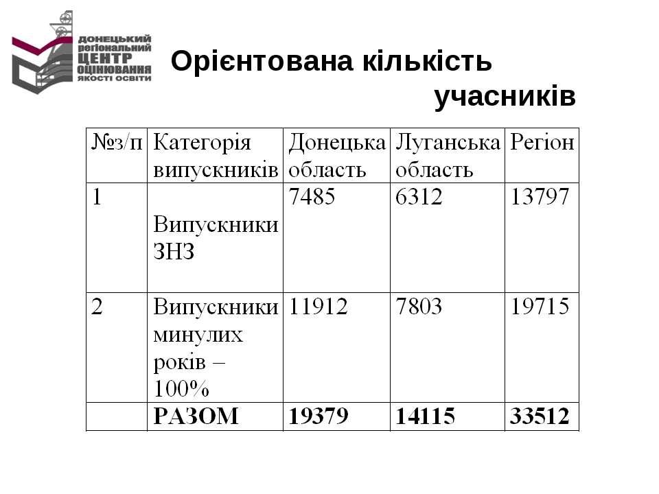 Орієнтована кількість учасників