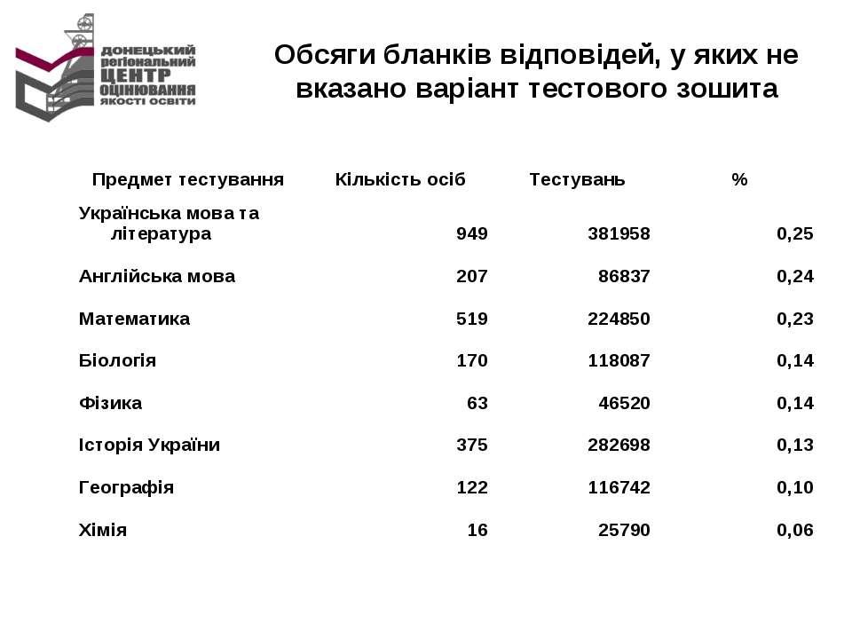 Обсяги бланків відповідей, у яких не вказано варіант тестового зошита