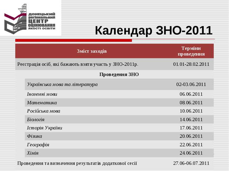 Календар ЗНО-2011