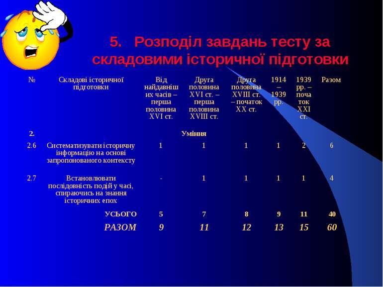 5. Розподіл завдань тесту за складовими історичної підготовки