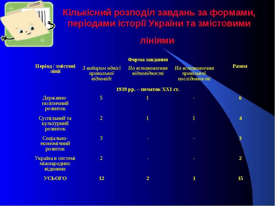 Кількісний розподіл завдань за формами, періодами історії України та змістови...