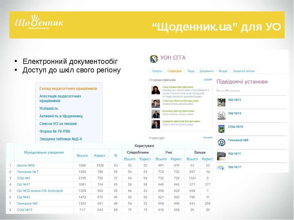 """""""Щоденник.ua"""" для УО Електронний документообіг Доступ до шкіл свого регіону"""