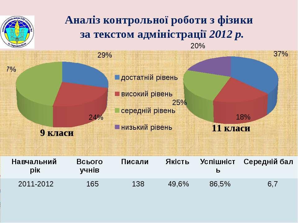Аналіз контрольної роботи з фізики за текстом адміністрації 2012 р. Навчальни...