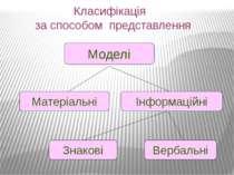 Класифікація за способом представлення Матеріальні Інформаційні Знакові Верба...