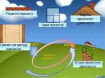 Поняття проекту Етапи проектної діяльності Типи проектів Проект як метод навч...