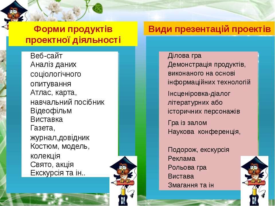 Форми продуктів проектної діяльності Види презентацій проектів Веб-сайт Аналі...
