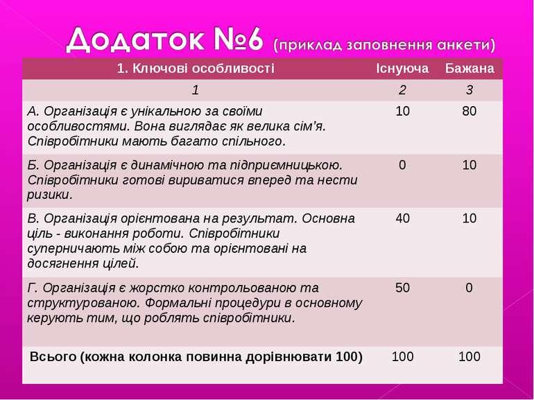 1. Ключові особливості Існуюча Бажана 1 2 3 А. Організація є унікальною за св...