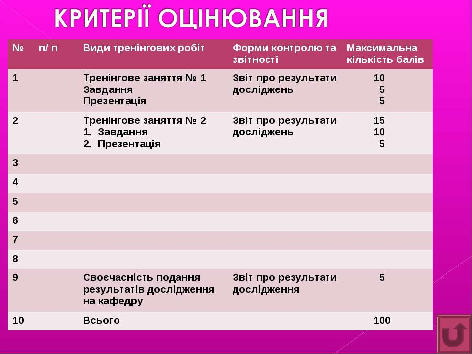 № п/ п Види тренінгових робіт Форми контролю та звітності Максимальна кількіс...